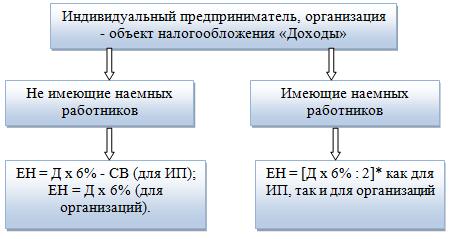 Единый налог в Украине 2 16,ставки,новый порядок