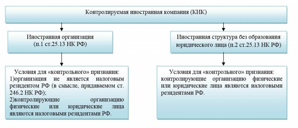 Иностранная структура без