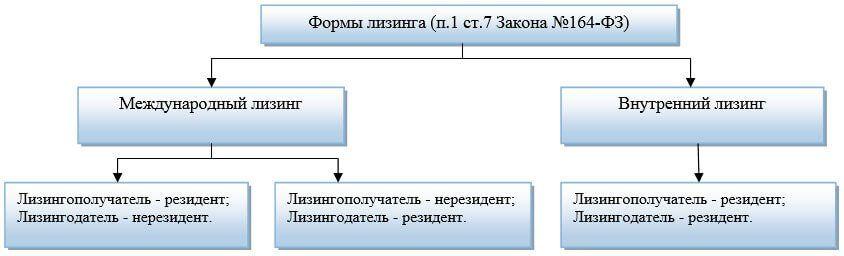 Понятие «резидентности»